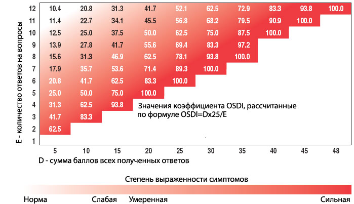 анкета Ocular Surface Disease Index